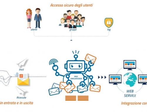Pec organizer, la soluzione per la gestione delle e-mail certificate